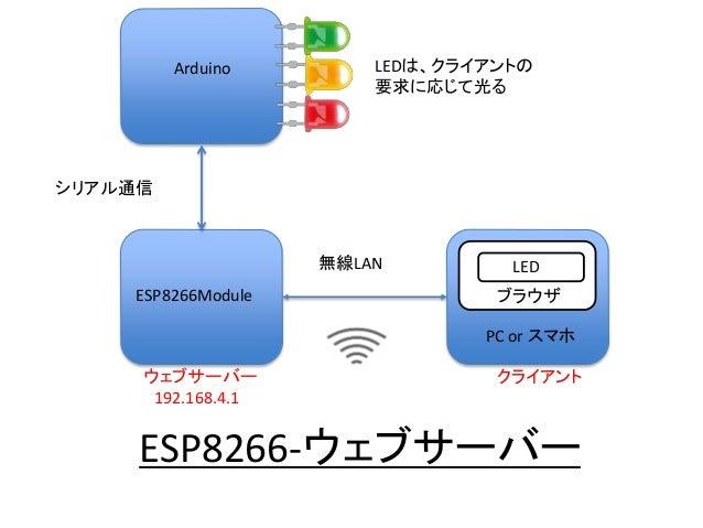 ESP8266-ウェブサーバー ESP8266Module Arduino PC or スマホ LED シリアル通信 ブラウザ ウェブサーバー 192.168.4.1 クライアント LEDは、クライアントの 要求に応じて光る 無線LAN