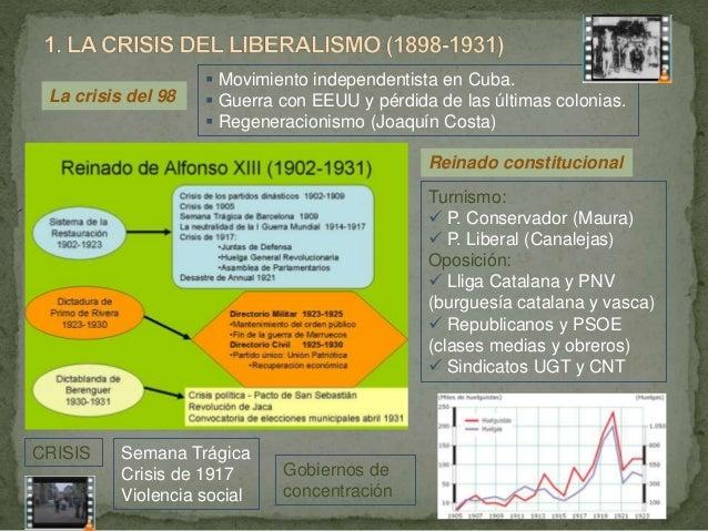 T10. España de 1902 a 1939 Slide 2