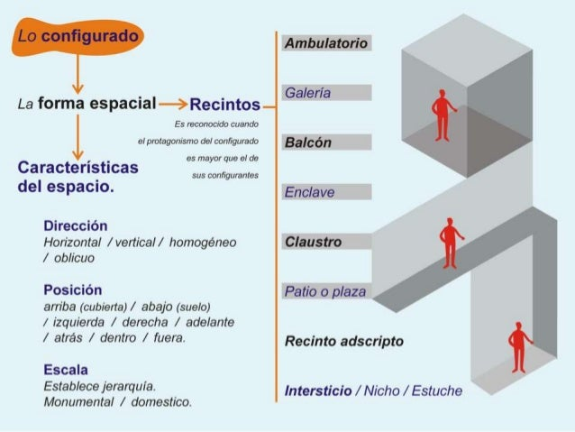 Espacio arquitectonico 1 - Tipos de espacios ...