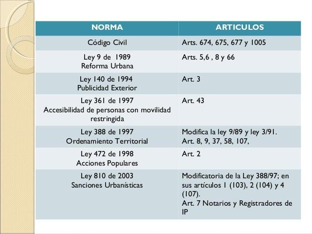 NORMA                                   ARTICULOS     Código Nacional de Policía          Art. 132    Código Nacional de T...