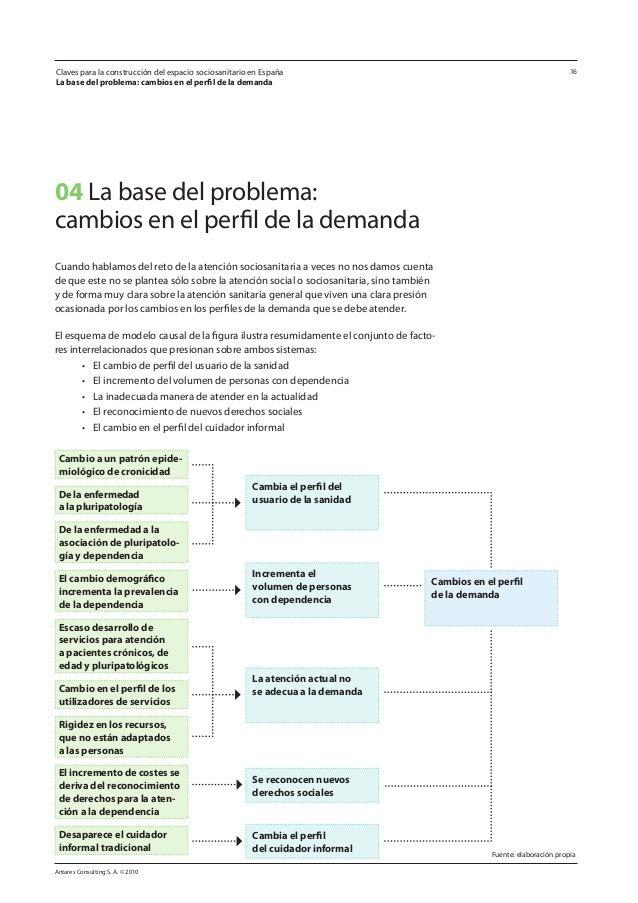Antares Consulting S. A. © 2010 16Claves para la construcción del espacio sociosanitario en España La base del problema: c...