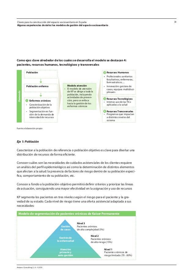 Antares Consulting S. A. © 2010 39 Como ejes clave alrededor de los cuales se desarrolla el modelo se destacan 4: paciente...