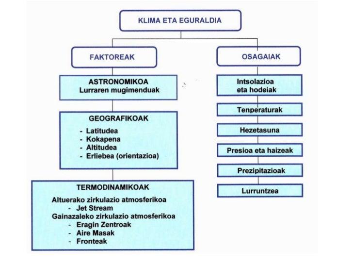 Espainiako klima Slide 2