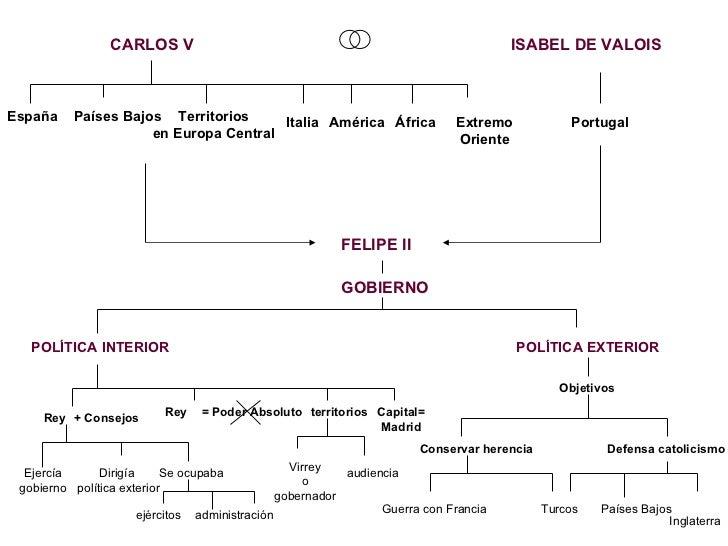 Espana en el s xvi carlos v y felipe ii 2 for Politica exterior de espana