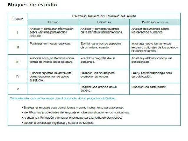 Plan de asignatura de español