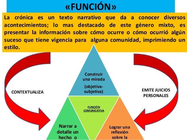 Práctica Social Del Lenguaje Crónica De Un Suceso