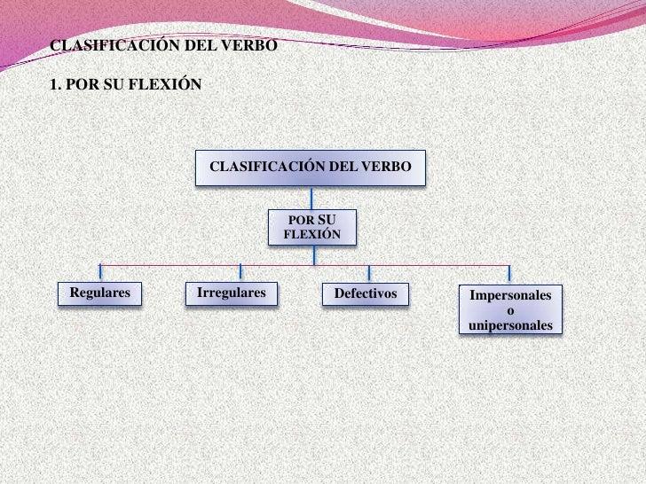 Clasificación del verbo Slide 3