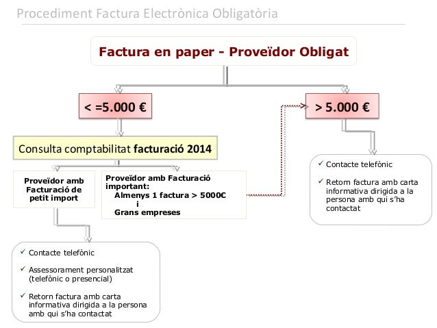 17 20142015 2014 Gener Febrer Març Abril paper 93% 87% 83% 85% e-factura 7% 13% 17% 15% 2015 Gener Febrer Març Abril paper...
