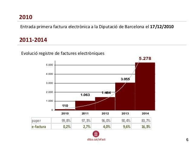 diba.cat/efact Evolució factura electrònica Diba 110 3.055 1.464 5.278 1.063 0 1.000 2.000 3.000 4.000 5.000 2010 2011 201...