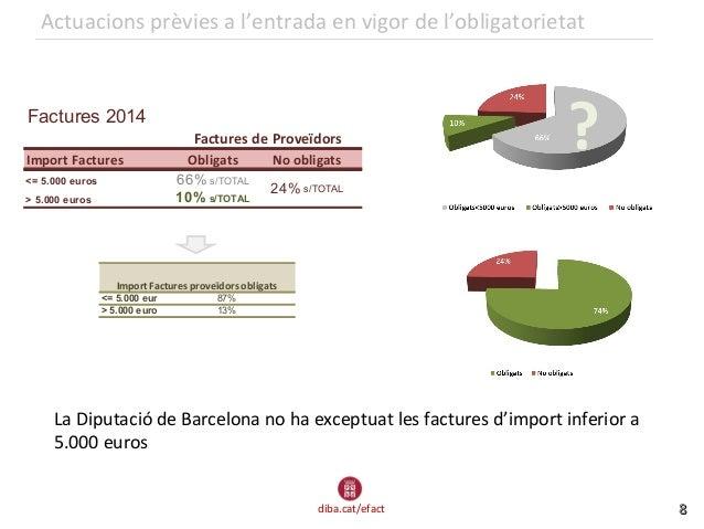 diba.cat/efact 88 Actuacions prèvies a l'entrada en vigor de l'obligatorietat La Diputació de Barcelona no ha exceptuat le...