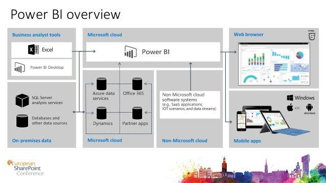 PowerBI – Options and Pricing Full info at: https://powerbi.microsoft.com/en-us/pricing