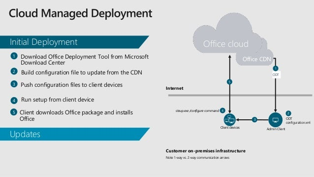 Deploying And Managing Office 365 Proplus In A Modern World