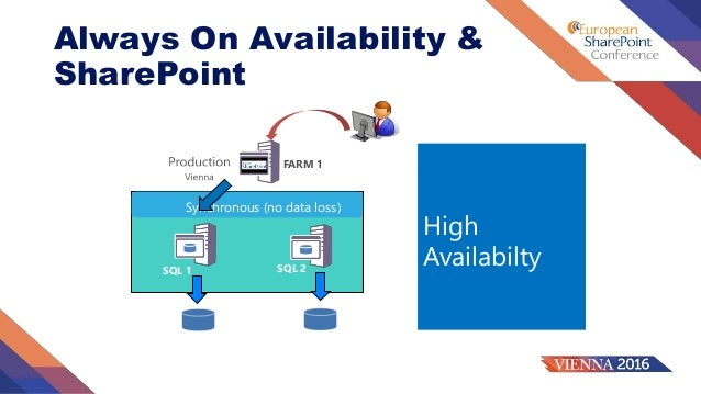 Unbreakable SharePoint 2016 with SQL Server 2016 Always On Availabili…