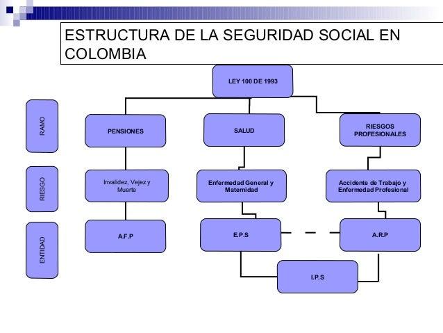 Seguridad social de colombia wikipedia la enciclopedia for Oficina seguridad social