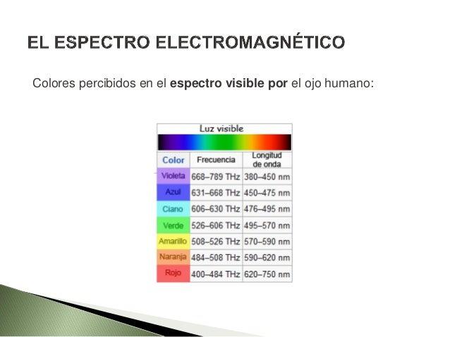 FRECUENCIAS DE DISTINTOS TIPOS DE RADIACIÓN ELECTROMAGNÉTICA La longitud de onda es inversamente proporcional a la frecuen...
