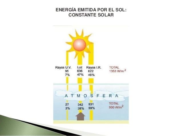 Energía Solar Después de atravesar la atmósfera Pierde intensidad modifica su distribución espectral Fenómenos de absorció...