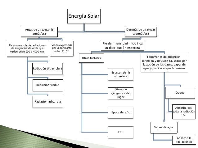  Solo una parte de la radiación solar, que incide sobre la tierra, llega a su superficie.  La radiación que intenta alca...
