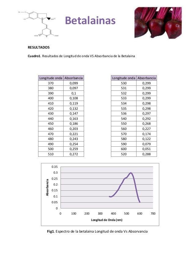 00.050.10.150.20.250.30.350 100 200 300 400 500 600 700AbsorbanciaLongitud de Onda (nm)RESULTADOSCuadro1. Resultados de Lo...