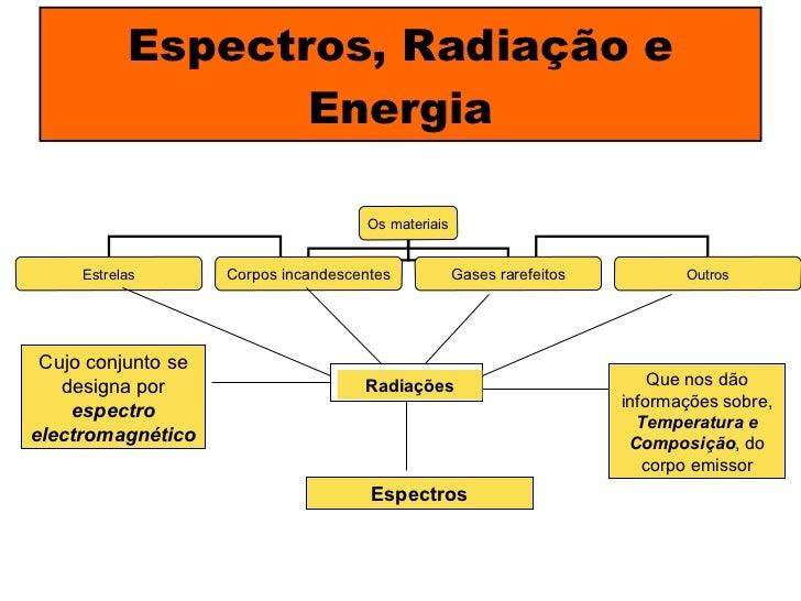 Espectros, Radiação e Energia Radiações Espectros Que nos dão informações sobre,  Temperatura e Composição , do corpo emis...