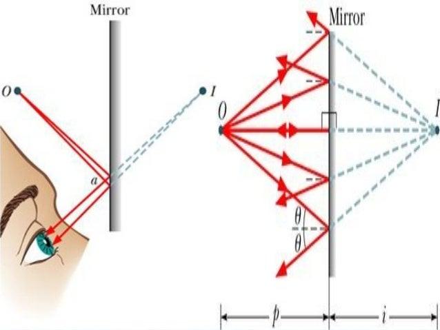 Espejos y lentes - Fotos de espejos ...