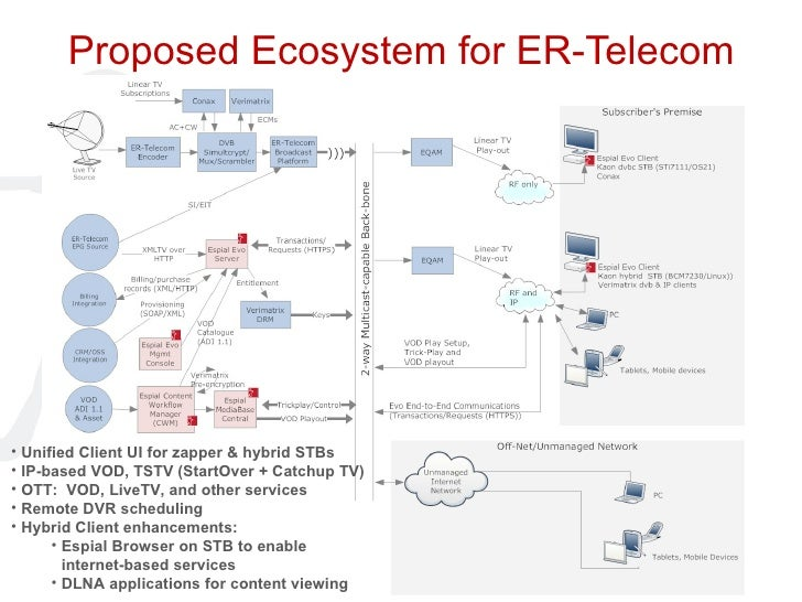 Proposed Ecosystem for ER-Telecom <ul><li>Unified Client UI for zapper & hybrid STBs </li></ul><ul><li>IP-based VOD, TSTV ...