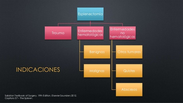 Esplenectomía Trauma Enfermedades hematológicas Benignas Malignas Enfermedades no hematológicas Otros tumores Quistes Absc...