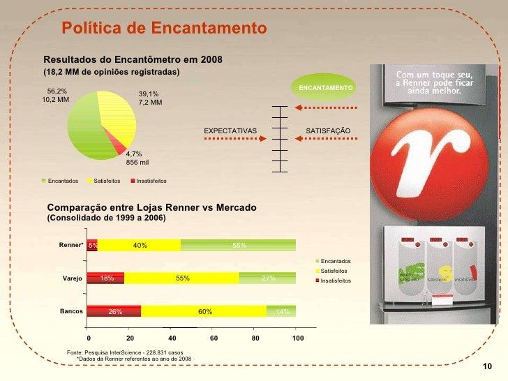 Política de Encantamento Comparação entre Lojas Renner vs Mercado (Consolidado de 1999 a 2006) Resultados do Encantômetro ...