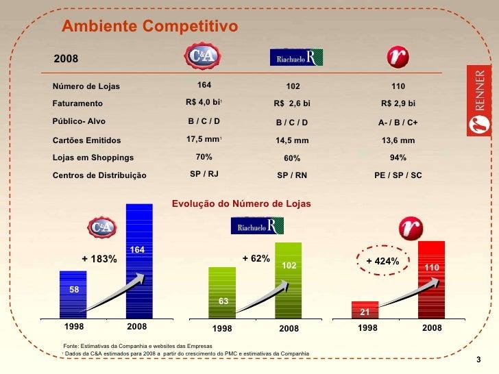 Ambiente Competitivo Fonte: Estimativas da Companhia e websites das Empresas 1  Dados da C&A estimados para 2008 a  partir...