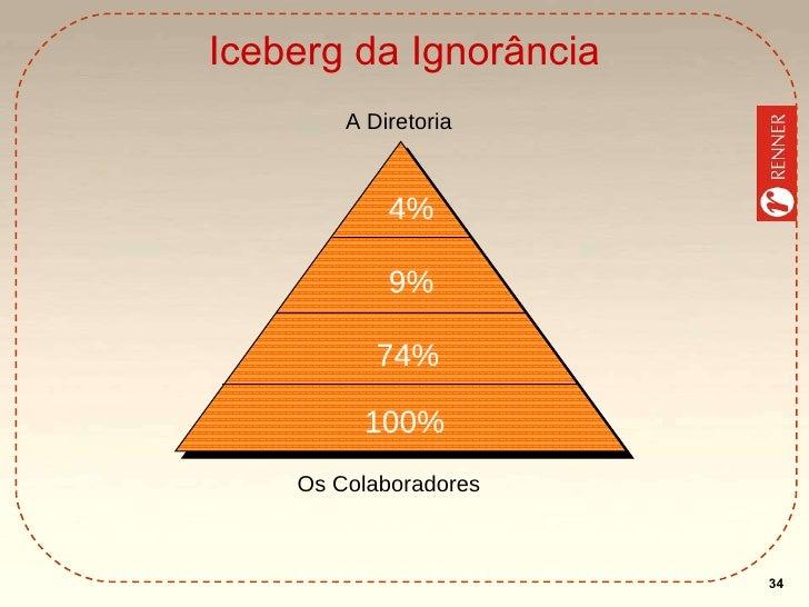 Iceberg da Ignorância A   Diretoria Os Colaboradores 4% 9% 74% 100%