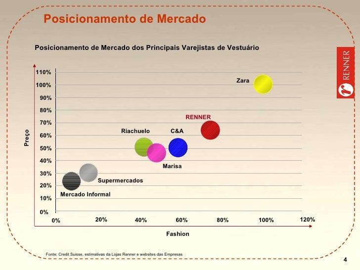 Fonte: Credit Suisse, estimativas da Lojas Renner e websites das Empresas Posicionamento de Mercado Posicionamento de Merc...