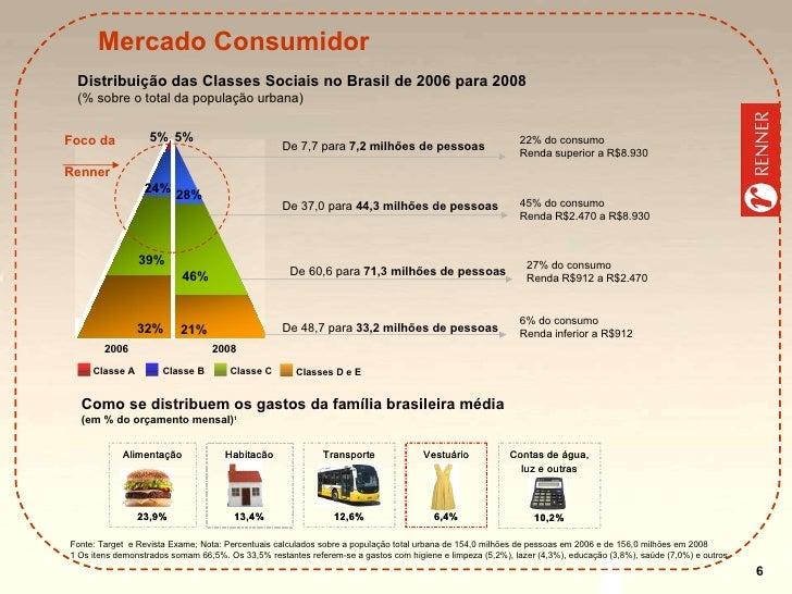 Mercado Consumidor Fonte: Target  e Revista Exame; Nota: Percentuais calculados sobre a população total urbana de 154,0 mi...