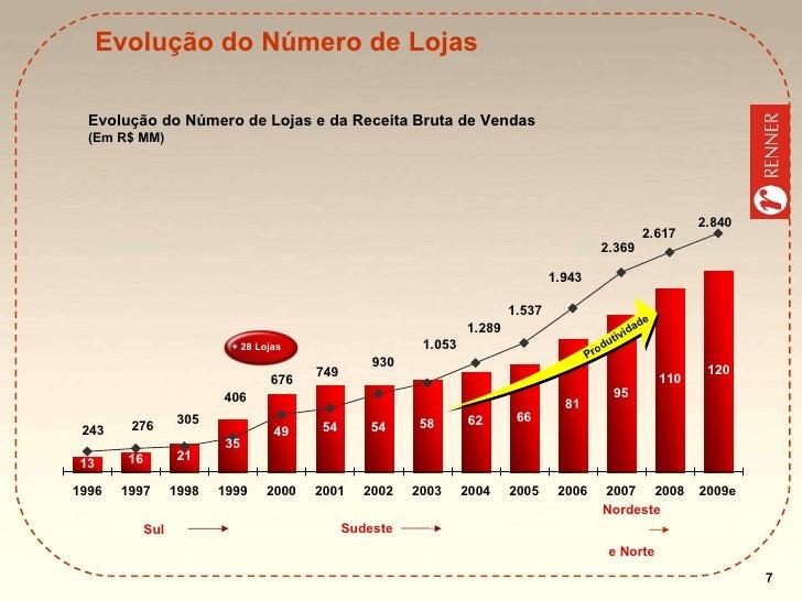 Evolução do Número de Lojas Evolução do Número de Lojas e da Receita Bruta de Vendas (Em R$ MM) Sudeste + 28 Lojas Sul Pro...
