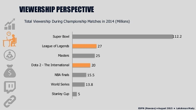 Esports industry analysis1