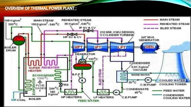 Electrostatic Precipitator U0026 39 S Esp Project Miniproject Eee Electrical