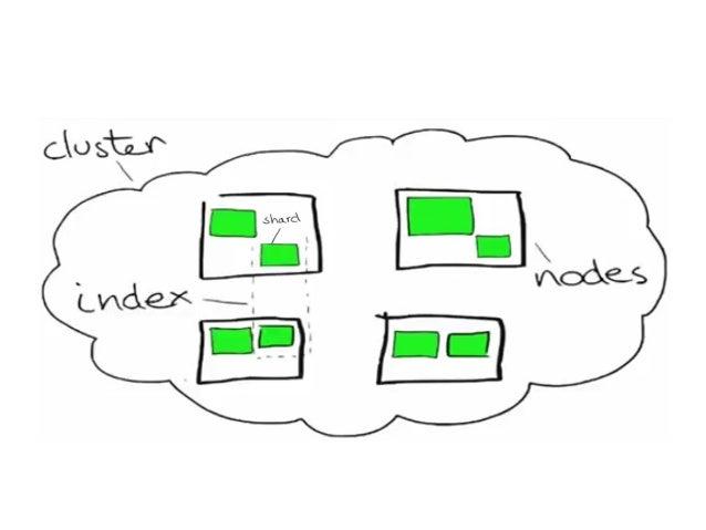 Python Developler'lar için Elasticsearch