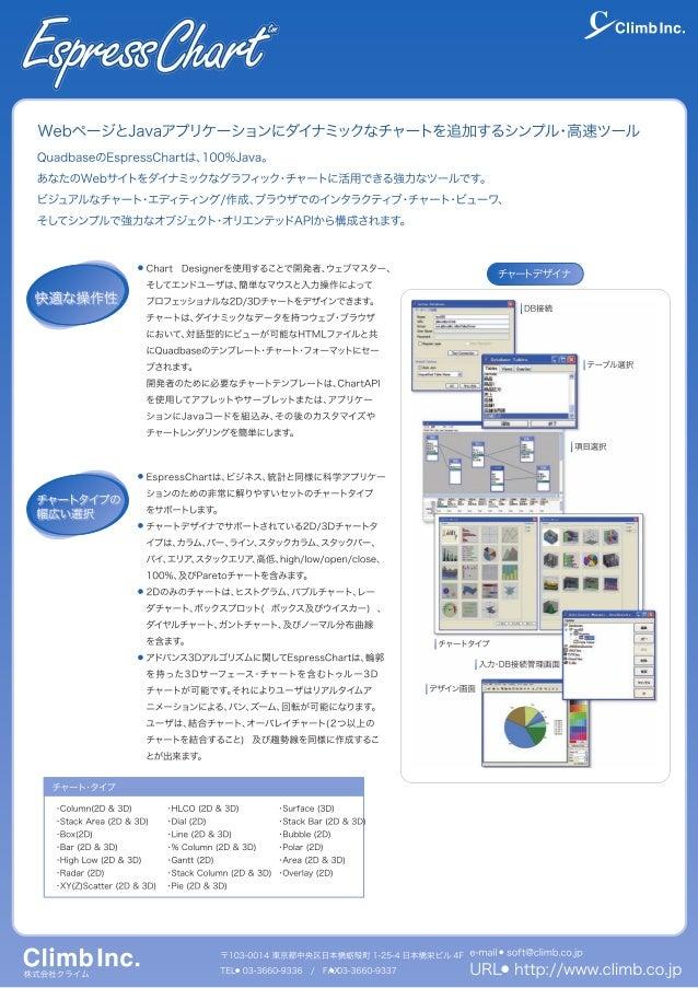 Espress Chartカタログ―WebサイトやJavaアプリケーションに動的なBIチャート・グラフを展開する強力ツール―