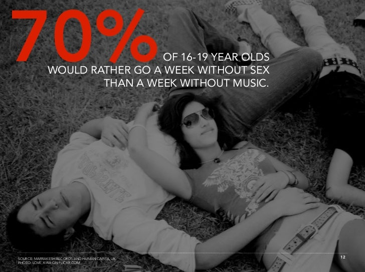 70%                           OF 16-19 YEAR OLDS              WOULD RATHER GO A WEEK WITHOUT SEX                      THAN...