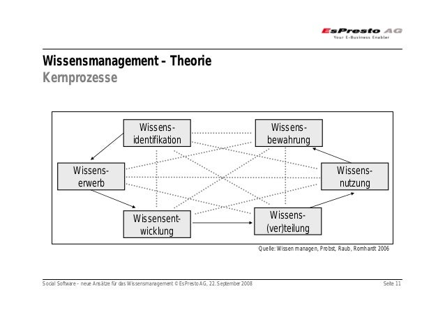 Social Software – neue Ansätze für das Wissensmanagement © EsPresto AG, 22. September 2008 Seite 11 Wissensmanagement – Th...