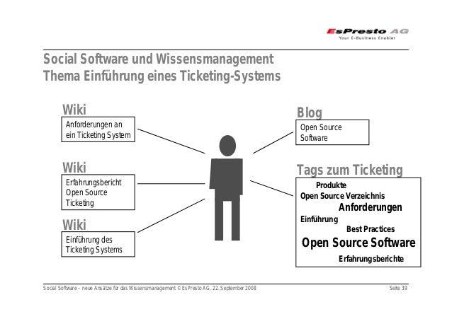 Social Software – neue Ansätze für das Wissensmanagement © EsPresto AG, 22. September 2008 Seite 39 Social Software und Wi...