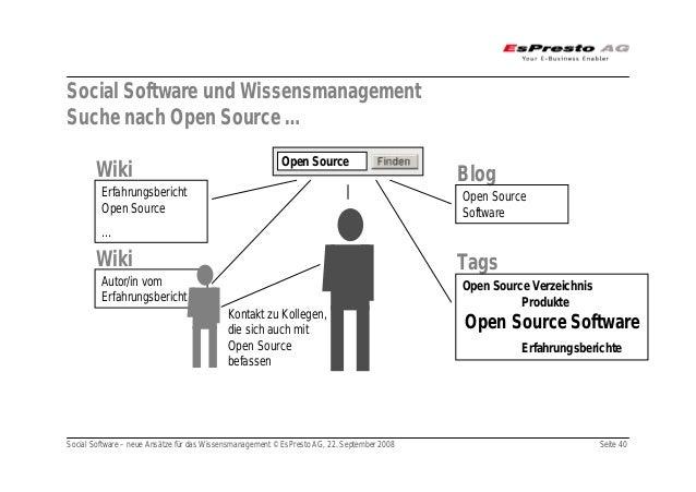 Social Software – neue Ansätze für das Wissensmanagement © EsPresto AG, 22. September 2008 Seite 40 Social Software und Wi...