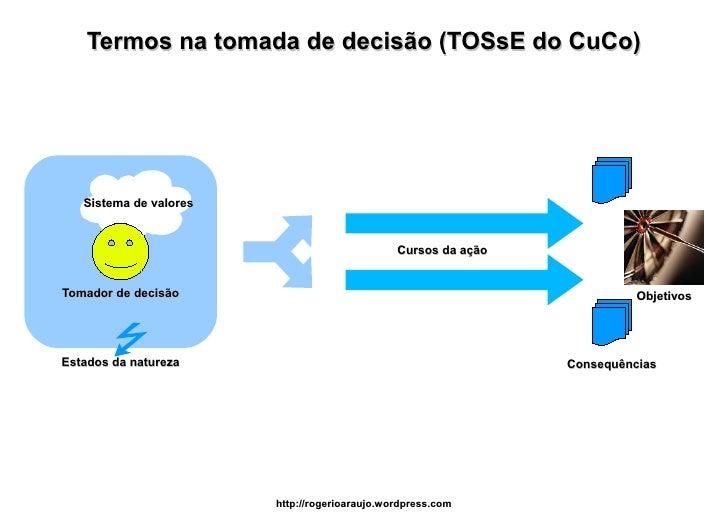 Termos na tomada de decisão (TOSsE do CuCo)        Sistema de valores                                                  Cur...