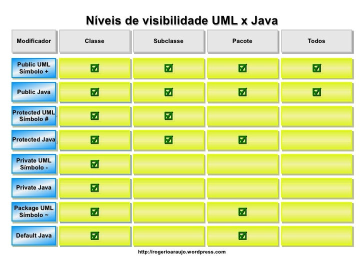 Níveis de visibilidade UML x Java  Modificador     Classe        Subclasse                       Pacote   Todos    Public ...