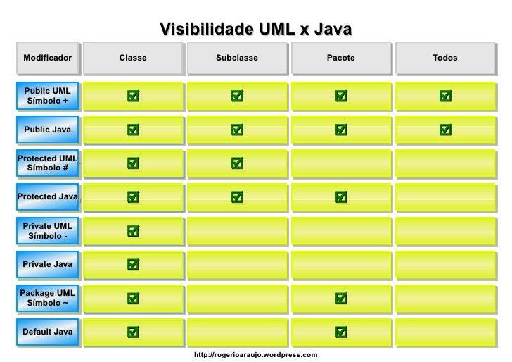 Visibilidade UML x Java  Modificador     Classe            Subclasse                       Pacote   Todos    Public UML  S...