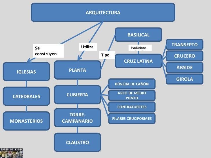 Im genes y esquemas del arte rom nico for Tipos de arte arquitectonico