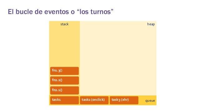 Reactividad en Angular, React y VueJS