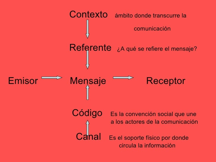 Resultado de imagen para esquema de comunicacion