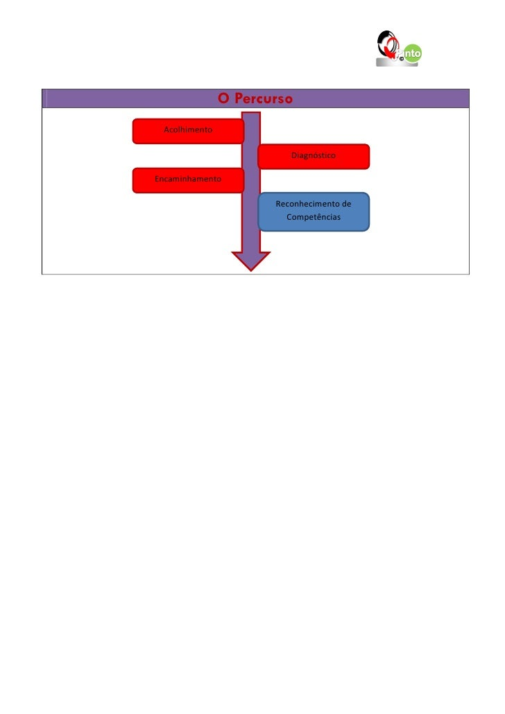 O Percurso Acolhimento                         DiagnósticoEncaminhamento                      Reconhecimento de           ...