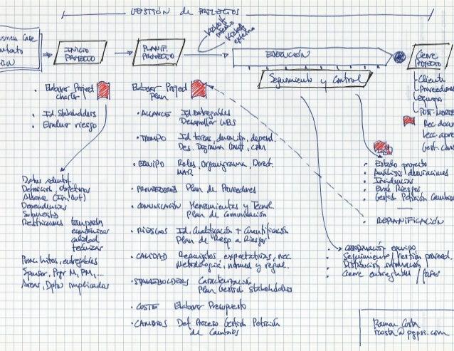 Esquema project management-ramoncosta-2