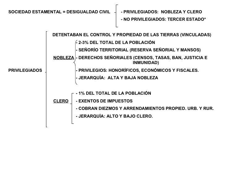 SOCIEDAD ESTAMENTAL = DESIGUALDAD CIVIL  - PRIVILEGIADOS:  NOBLEZA Y CLERO - NO PRIVILEGIADOS: TERCER ESTADO*   DETENTABAN...
