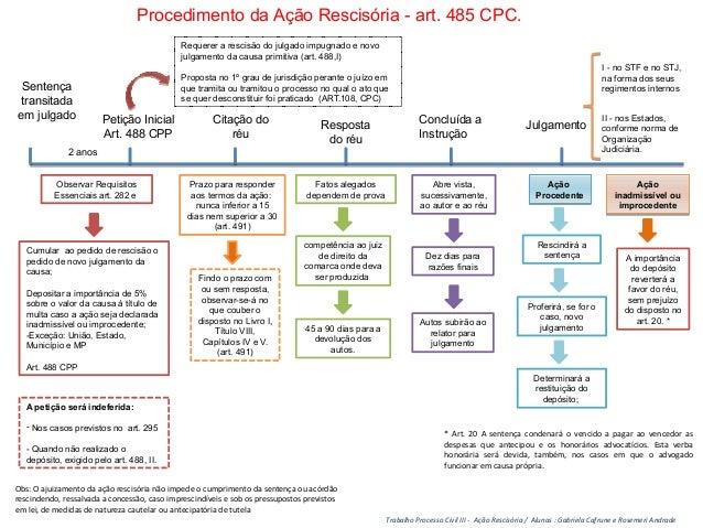 Procedimento da Ação Rescisória - art. 485 CPC.  Sentença  transitada  em julgado Petição Inicial  Art. 488 CPP  2 anos  O...